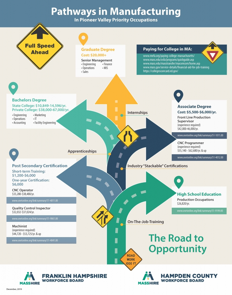 Manufacturing Career Pathways Graphic
